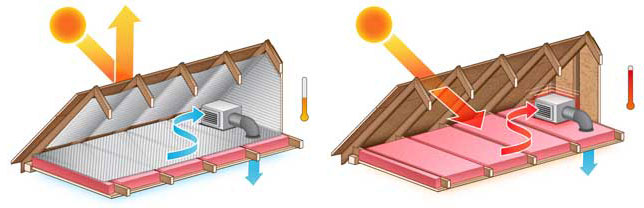 EcoFoil keeps your attic cool by reflecting heat.