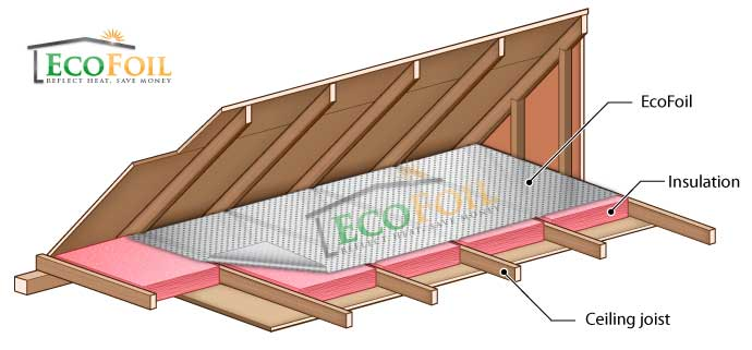 EcoFoil insulation installed over ceiling joists in an attic