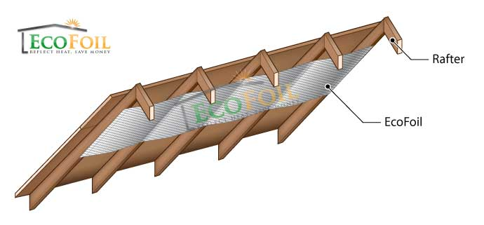 EcoFoil insulation installed under attic rafters